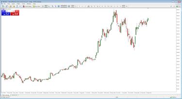 nepastovumo akcijų prekybos strategijos