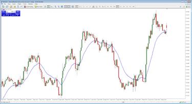 ateities aukso prekybos strategijos mt4 dienos prekybos sistema