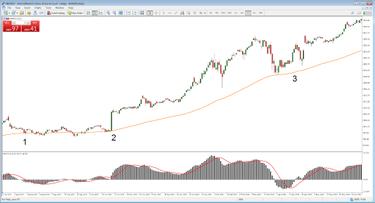 svyruojančios akcijų prekybos strategijos