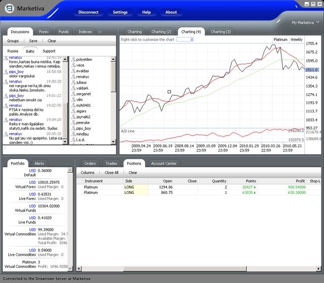 dienos prekybos strategija stochastiška ex dividendų pasirinkimo sandorių prekyba