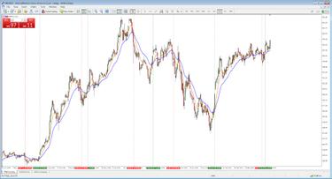 dvejetainis variantas ichimoku 1 minutės diagramos prekybos strategija