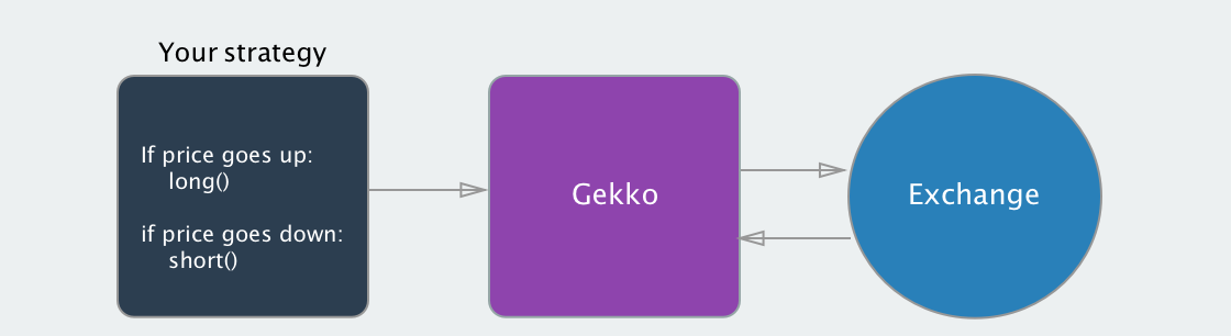 gekko prekybos botų strategijos