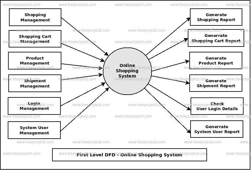 internetinės prekybos sistemos dfd