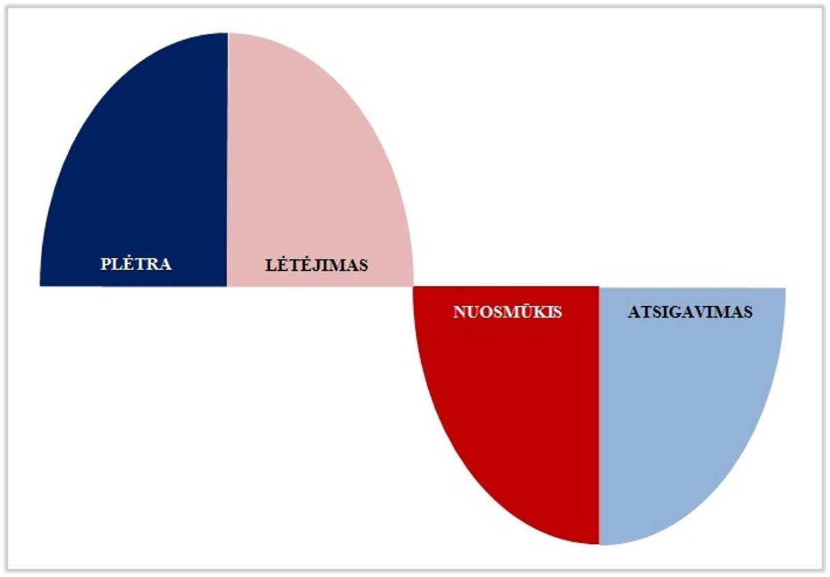 prekybos ciklo rodikliai