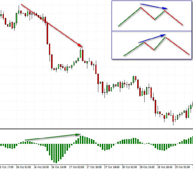 cci divergencijos prekybos strategija