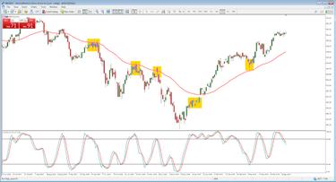 akcijų indekso ateities prekybos strategijos fx parinktys australija